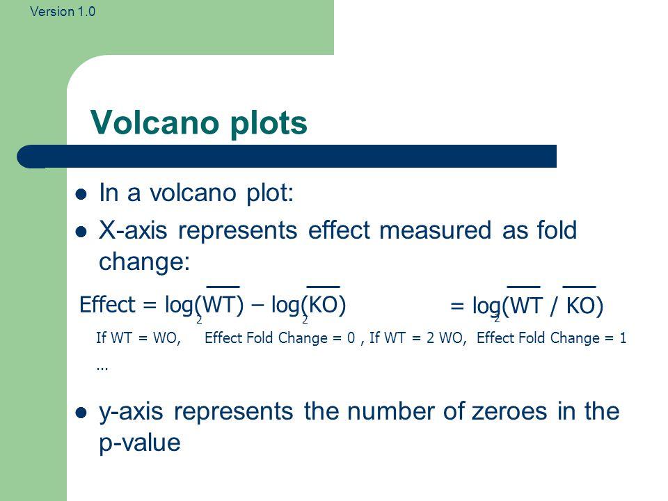 Version 1.0 Numerical Interpretation (Significance) Using log 10 for Y axis: p< 0.1 (1 decimal place) p< 0.01 (2 decimal places)