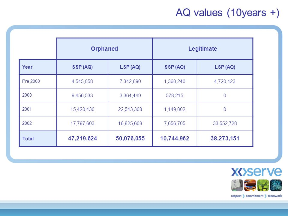 Overall Industry volumes: AQ values SSPLSP 'Shipper Activity' 231  60  AQ value 4,680,666  22,101,063  'Orphaned' 12,881  2,887  AQ value 262,750,625  1,414,149,704  'No activity' 1,225  204  AQ value 25,743,814  535,688,577  'Legitimate' 29,529  5,710  AQ value 659,218,071  5,749,576,568  Total AQ952,393,176  7,696,634,306  Key Decrease  No change  Increase 