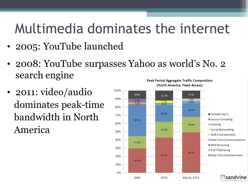 Multimedia dominates the internet 2005: YouTube launched 2008: YouTube surpasses Yahoo as world's No.