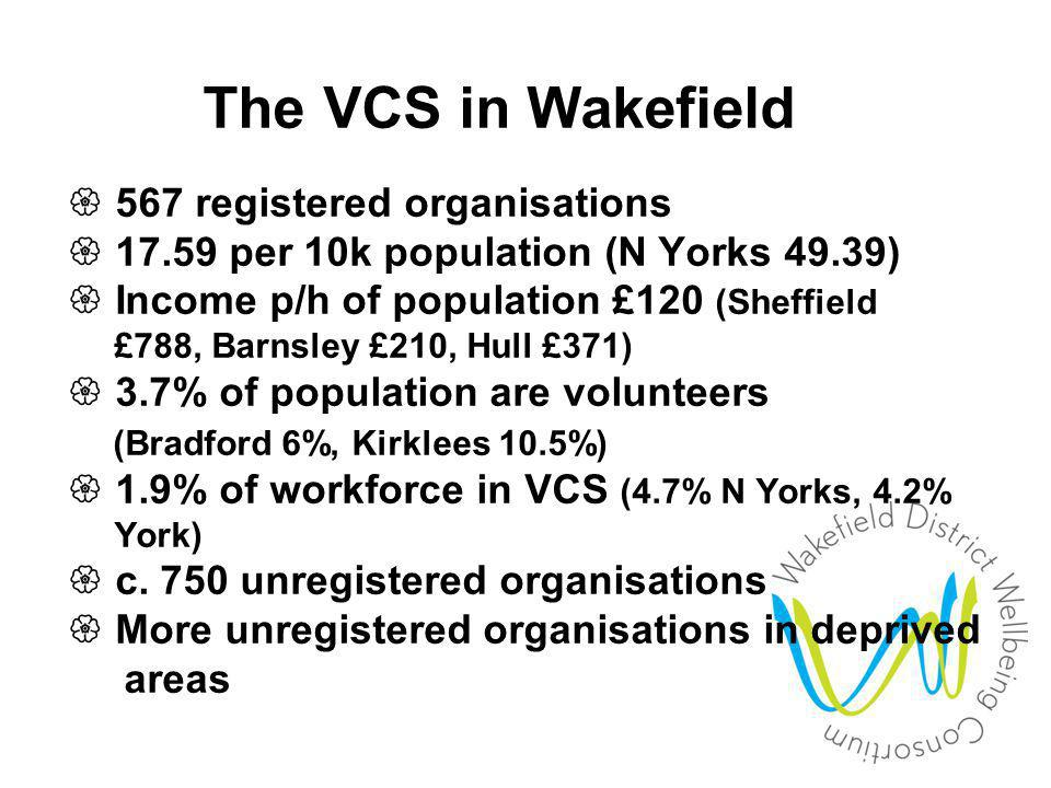 Q: What's all this got to do with the Wakefield District Wellbeing Consortium?