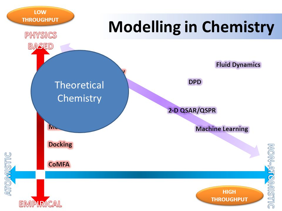 Modelling in Chemistry LOW THROUGHPUT HIGH THROUGHPUT