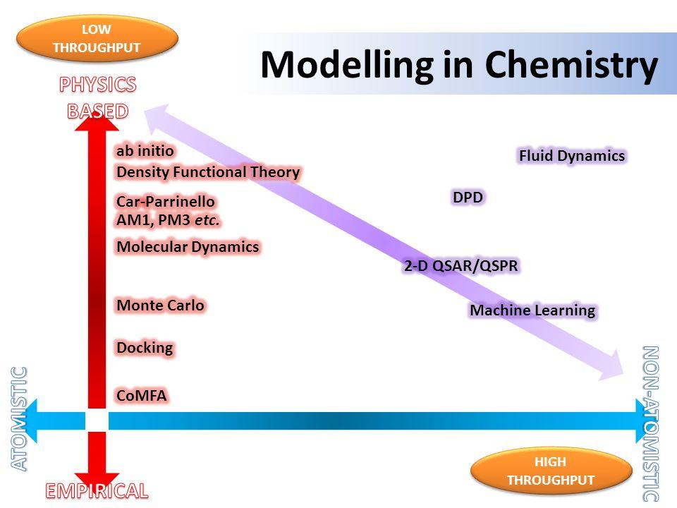Modelling in Chemistry LOW THROUGHPUT HIGH THROUGHPUT Informatics
