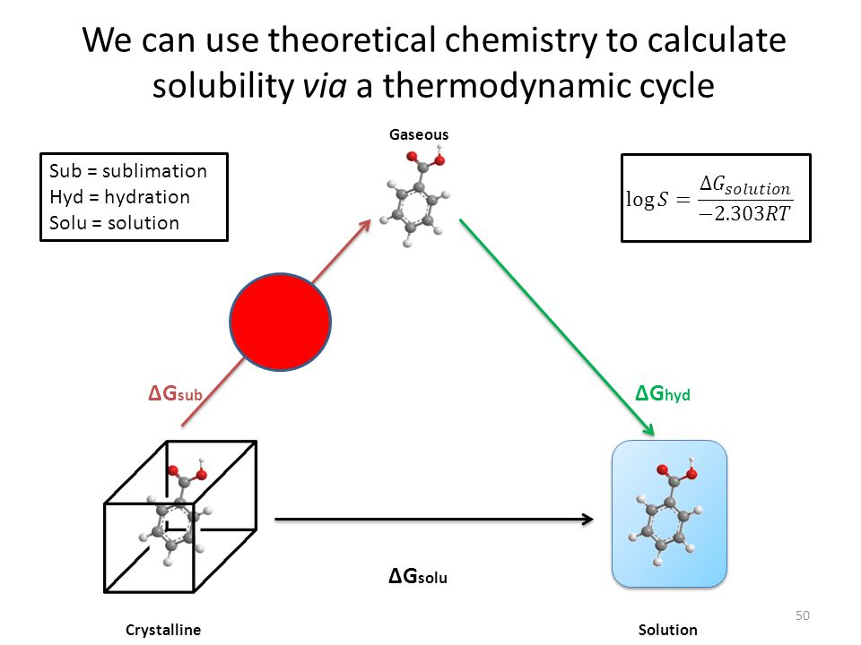 Calculate Energy of Infinite Crystal Take one molecule Solve its Schrödinger equation Calculate its interactions Allow unit cell to change Find best size, shape, packing Find energy of infinite lattice This is the same methodology as used in crystal structure prediction.