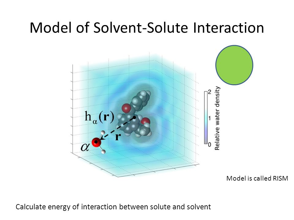 We can use theoretical chemistry to calculate solubility via a thermodynamic cycle 54 ΔG hyd ΔG solu Crystalline Gaseous Solution ΔG sub Sub = sublimation Hyd = hydration Solu = solution