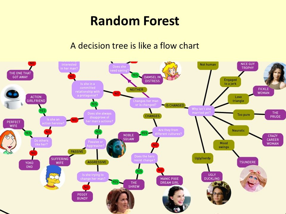 This is a decision tree. We use lots of them to make a forest! A Machine Learning Method