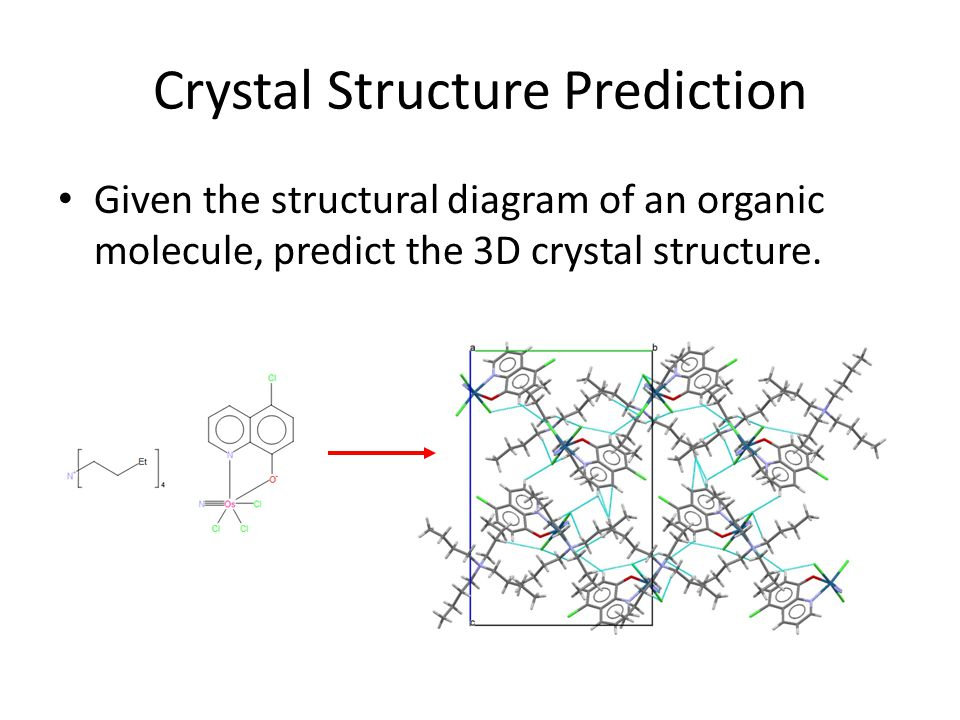 Calculate Energy of Infinite Crystal Calculate molecular energies and interactions Allow unit cell to change Optimise size, shape, packing Find energy of infinite lattice Find lattice with best energy Predicted crystal structure