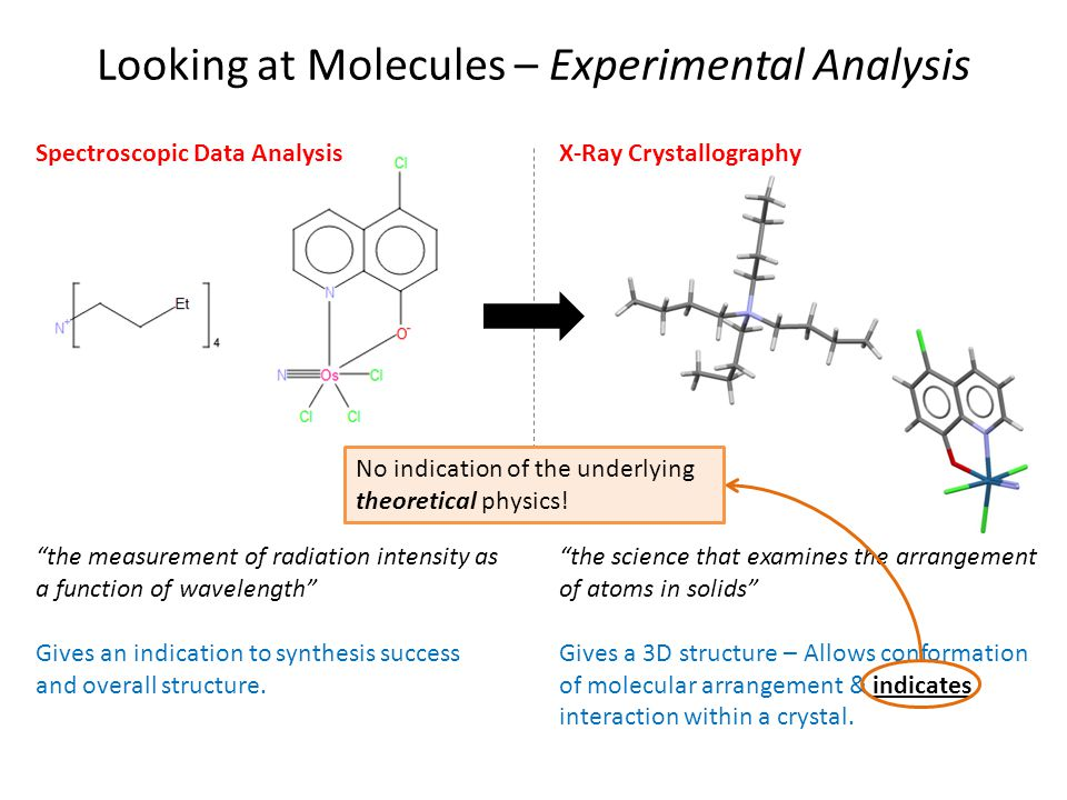 To Access Data that Experiment can't Computational chemistry provide means to obtain data very difficult, expensive or time- consuming to get experimentally.