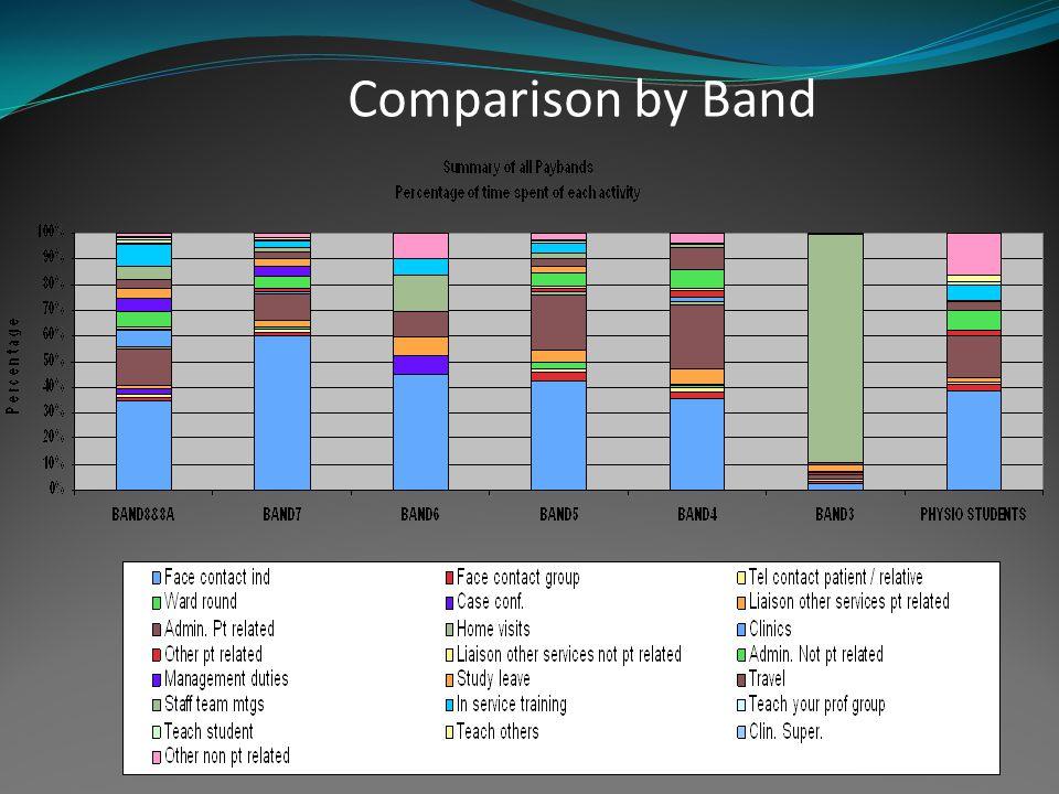 Run Chart for service improvement