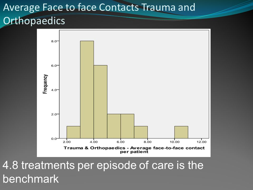 Average face-to-face contacts musculoskeletal out-patients Benchmark contacts 3.31 Benchmark first to follow up ratio of 1:2.31