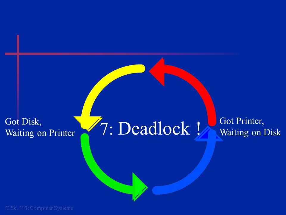 7: Conditions for Deadlock The resources involved are unsharable.