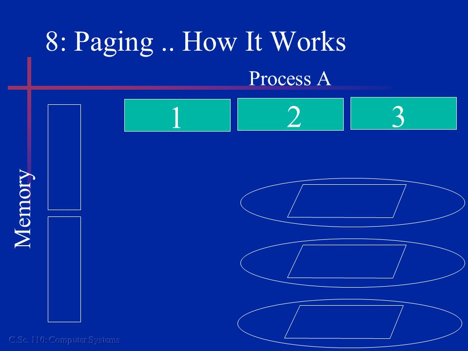 8: Placement and Replacement Policies Placement doesn't matter because you can't subdivide pages.