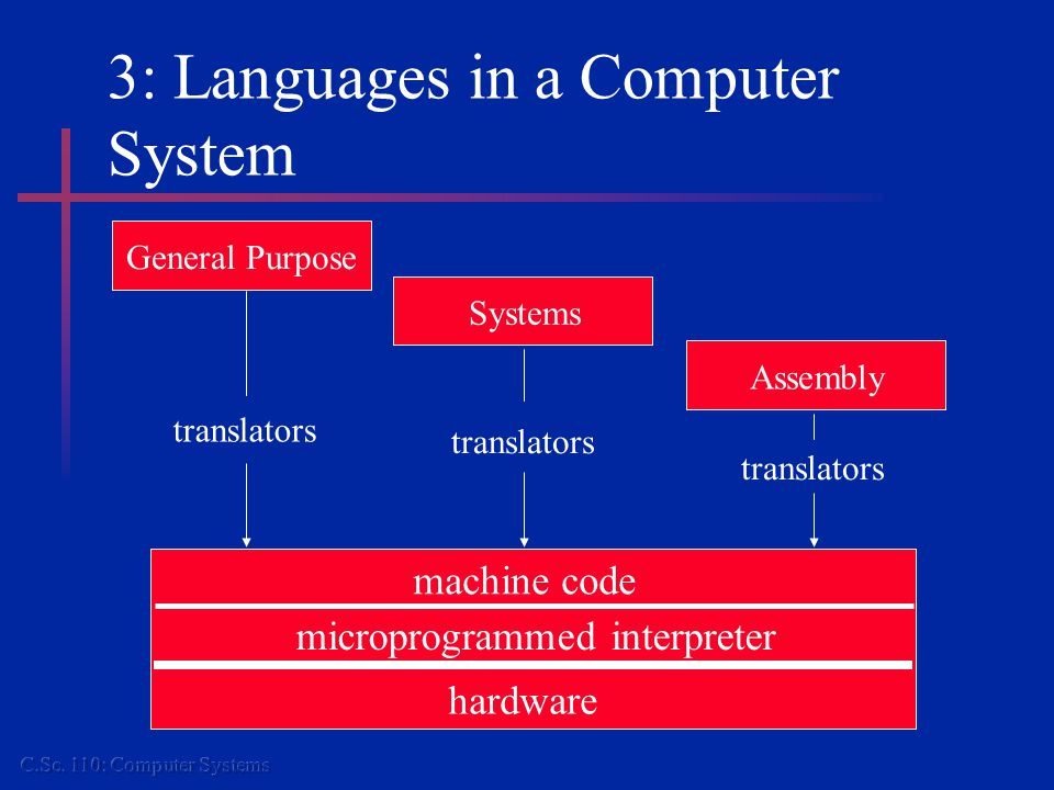 4: Storage Devices and Techniques Knowledge of how a computer can interact with the outside world: examples of input/output devices.