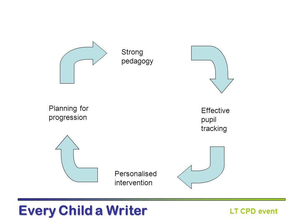 LT CPD event Every Child a Writer Session 3: Writing at text level