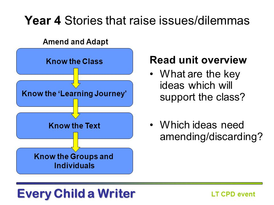 LT CPD event Every Child a Writer Character Development Character at the end Character at the start What happened to make the character change?