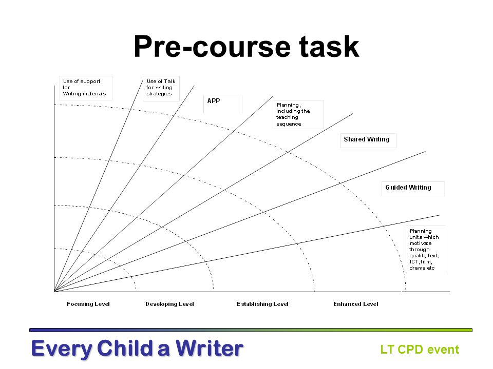 LT CPD event Every Child a Writer Session 1 – Impact on teaching and learning Consider the progress made one (or more) of the classes you have supported.