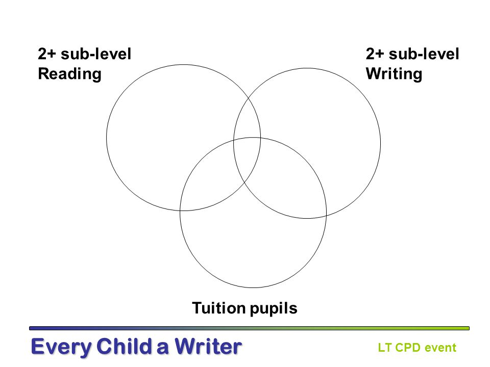 LT CPD event Every Child a Writer School:Partner teachers: Percentage of pupils who have made one sub level or more progress since baseline: LA average percentage: Year 3 headlines:Year 4 headlines: So what….
