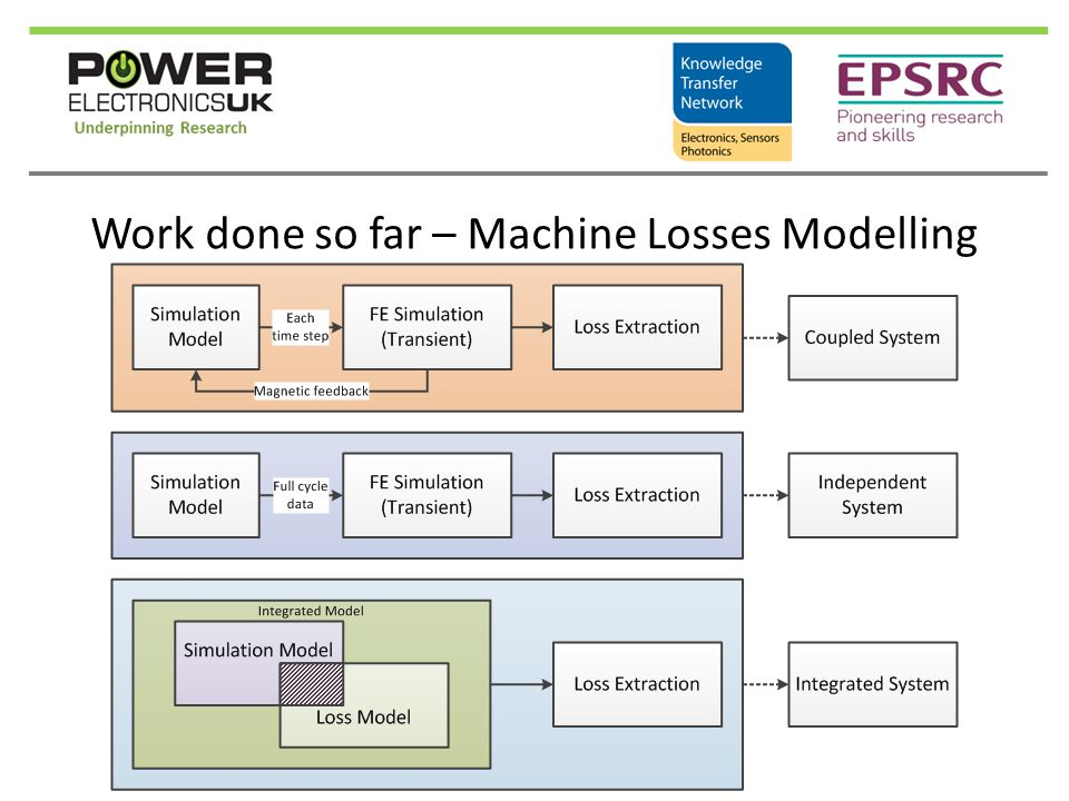 Potential Outcomes & Exploitation Plans  Identify novel drive topology to improve power density and overall efficiency  Machine losses modelling to be used directly in Simulink/Plecs simulations without the need of FEM post analysis  Evaluation of the efficiency of the complete drive topology (PE + machine) with only one tool  Evaluation of the effect of high switching frequency on machine losses profile  Dynamic switching frequency variation to seek for best overall efficiency at different loads