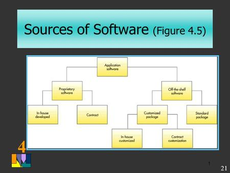 4 1 Sources of Software (Figure 4.5) 21. 4 2 Comparison of Proprietary and Off-The-Shelf Software (Table 4.5) (Table 4.5) 22.