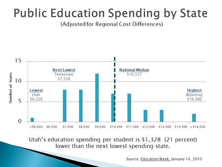Source: Education Week, January 14, 2010 Number of States Highest Wyoming $16,386 Lowest Utah $6,228 Next Lowest Tennessee $7,556 Utah's education spending.