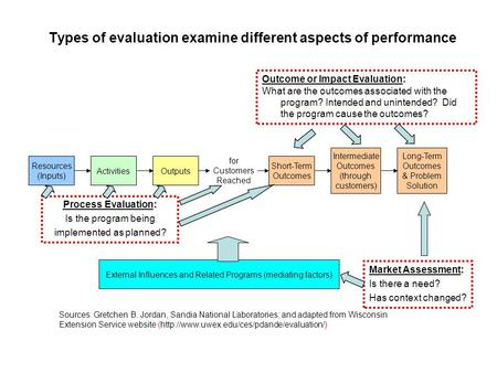 Types of evaluation examine different aspects of performance Resources (Inputs) ActivitiesOutputs Short-Term Outcomes Intermediate Outcomes (through customers)