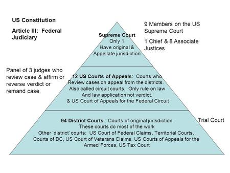 Supreme Court Only 1 Have original & Appellate jurisdiction 12 US Courts of Appeals: Courts who Review cases on appeal from the districts. Also called.