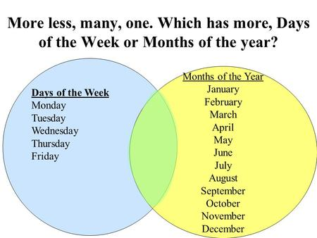 More less, many, one. Which has more, Days of the Week or Months of the year? Days of the Week Monday Tuesday Wednesday Thursday Friday Months of the Year.