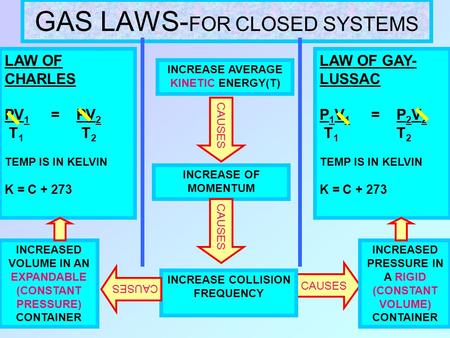 GAS LAWS- FOR CLOSED SYSTEMS INCREASE AVERAGE KINETIC ENERGY(T) CAUSES INCREASE OF MOMENTUM CAUSES INCREASE COLLISION FREQUENCY CAUSES INCREASED PRESSURE.
