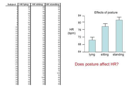 64 HR (bpm) Does posture affect HR? 68 72 76 80 84 Effects of posture lyingsittingstanding.