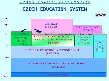 UNIVERSITY (3-6 YEARS) T R A N S – E U R O P E – E L E K T R O T E CH CZECH EDUCATION SYSTEM NURSERY SCHOOL ELEMENTARY SCHOOL – PRIMARY SCHOOL (5 YEARS)