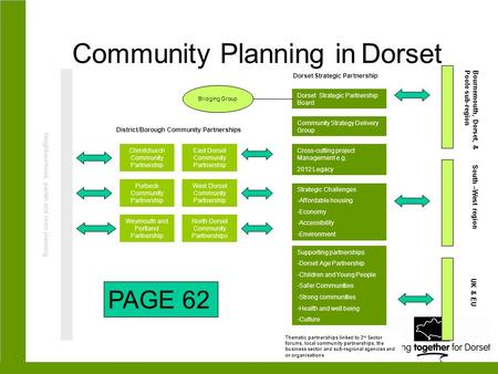Community Planning in Dorset Neighbourhood, parish and town planning Christchurch Community Partnership Purbeck Community Partnership Weymouth and Portland.