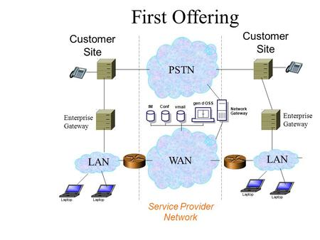 Service Provider Network Customer Site Customer Site First Offering... WAN... PSTN LAN Enterprise Gateway Enterprise Gateway vmail gen d OSS ConfIM Network.