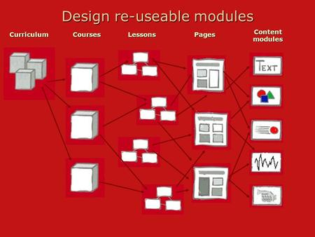 Design re-useable modules CurriculumCoursesLessonsPages Content modules.