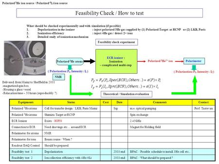 Feasibility Check / How to test EquipmentsStatusCostDateCommentsContact Polarized 3 He atomsCell for transfer design / LKB, Paris/MainzSspm.e. optical.