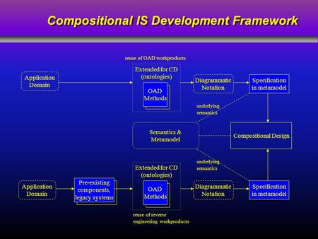 Compositional IS Development Framework Application Domain Application Domain Pre-existing components, legacy systems Extended for CD (ontologies) OAD Methods.