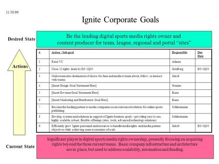 Ignite Corporate Goals Desired State Current State Significant player in digital sports media rights ownership, presently focusing on acquiring rights.