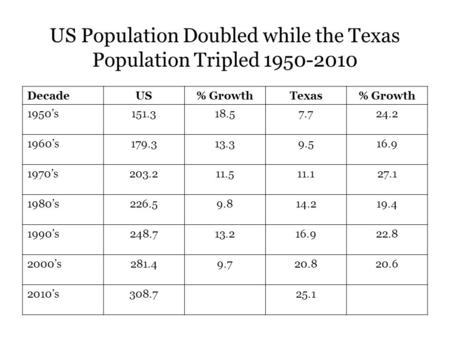 US Population Doubled while the Texas Population Tripled 1950-2010 DecadeUS% GrowthTexas% Growth 1950's151.318.57.724.2 1960's179.313.39.516.9 1970's203.211.511.127.1.
