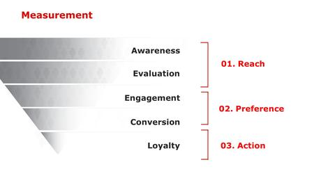 Awareness Evaluation Engagement Conversion Loyalty 01. Reach 02. Preference 03. Action Measurement.
