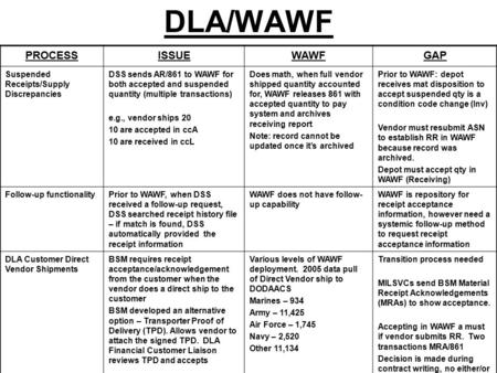 DLA/WAWF PROCESSISSUEWAWFGAP Suspended Receipts/Supply Discrepancies DSS sends AR/861 to WAWF for both accepted and suspended quantity (multiple transactions)