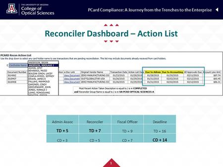 Reconciler Dashboard – Action List PCard Compliance: A Journey from the Trenches to the Enterprise 1 Admin AssocReconcilerFiscal OfficerDeadline TD + 5TD.