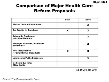 Comparison of Major Health Care Reform Proposals BushKerry Aims to Cover All Americans X Tax Credits for Premiums XX Automatic Enrollment/ Individual Mandate.
