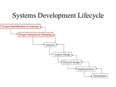 Systems Development Lifecycle Project Identification & Selection Project Initiation & Planning Analysis Logical Design Physical Design Implementation Maintenance.