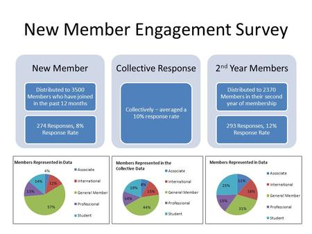 New Member Engagement Survey New Member Distributed to 3500 Members who have joined in the past 12 months 274 Responses, 8% Response Rate Collective Response.