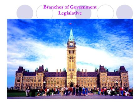 Branches of Government Legislative. Three Branches of Government 1.) Legislative Branch = makes laws 2.) Executive Branch = implements laws 3.) Judicial.