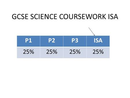 GCSE SCIENCE COURSEWORK ISA P1P2P3ISA 25%. ISA takes 3 lessons: Lesson 1: planning, practise with apparatus, choose independent variable, choose range,