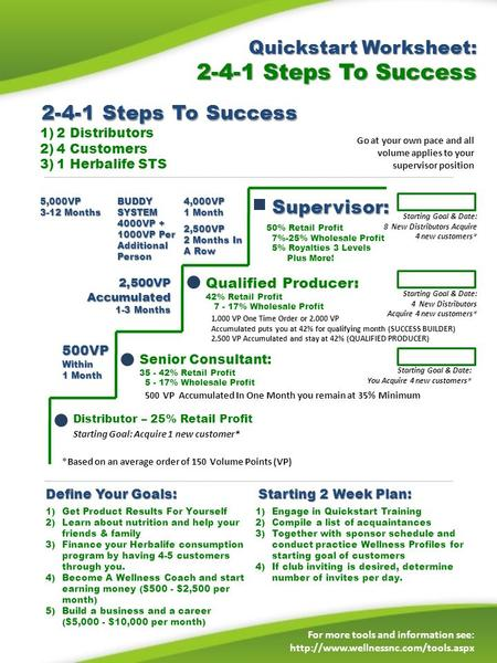 Quickstart Worksheet: 2-4-1 Steps To Success For more tools and information see:  1)2 Distributors 2)4 Customers 3)1.