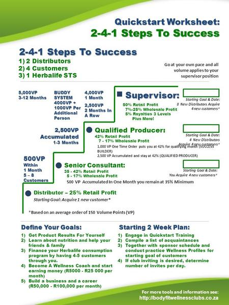 Quickstart Worksheet: 2-4-1 Steps To Success For more tools and information see:  1)2 Distributors 2)4 Customers 3)1 Herbalife.