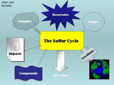 The Sulfur Cycle Complex Simple Reactions Impacts Locations Reservoirs Compounds Jillian and Michelle.