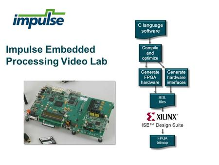 Impulse Embedded Processing Video Lab Generate FPGA hardware Generate hardware interfaces HDL files HDL files FPGA bitmap FPGA bitmap C language software.