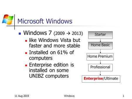 11 Aug 2015Windows1 Microsoft Windows Windows 7 (2009  2013) like Windows Vista but faster and more stable Installed on 61% of computers Enterprise edition.