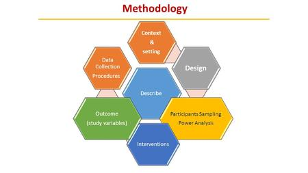 Methodology Describe Context & setting Design Participants Sampling Power Analysi s Interventions Outcome (study variables) Data Collection Procedures.
